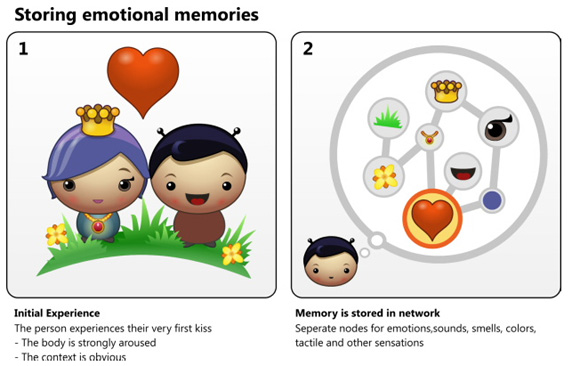 Emotional Memory  (2/2)
